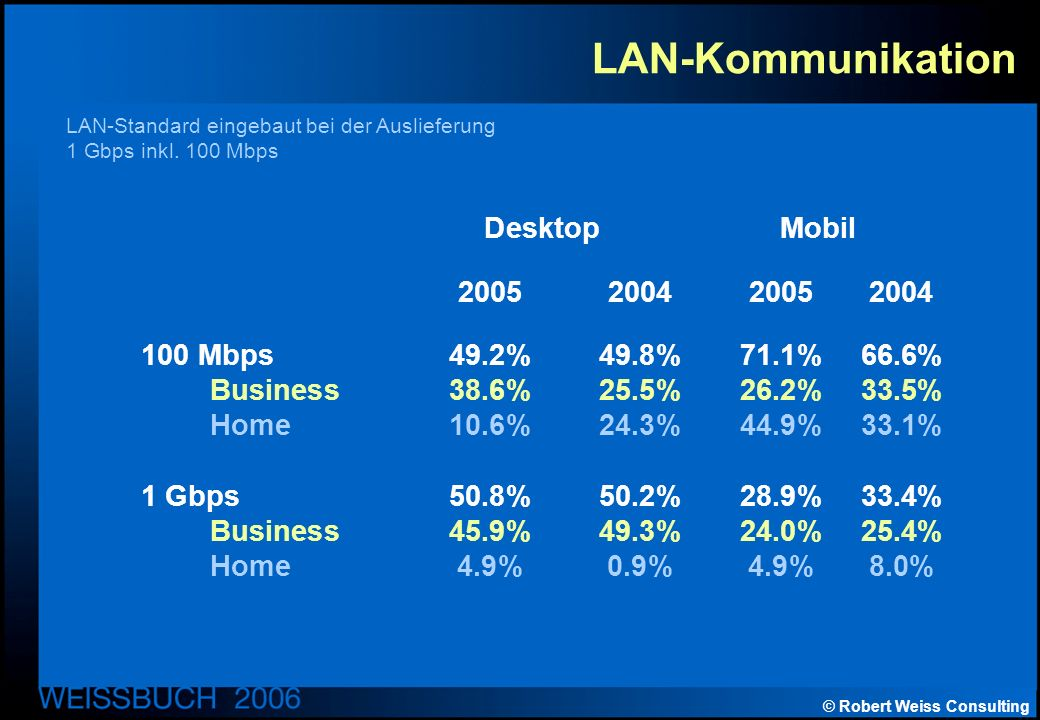 © Robert Weiss Consulting LAN-Kommunikation Desktop Mobil 2005200420052004 100 Mbps49.2%49.8%71.1%66.6% Business38.6%25.5%26.2%33.5% Home10.6%24.3%44.