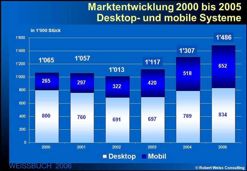 © Robert Weiss Consulting Marktentwicklung 2000 bis 2005 Desktop- und mobile Systeme in 1 000 Stück 1 065 1 057 1 013 1 117 1 307 1 486