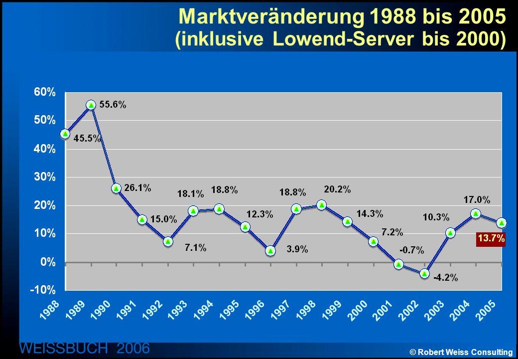 © Robert Weiss Consulting Marktveränderung 1988 bis 2005 (inklusive Lowend-Server bis 2000)