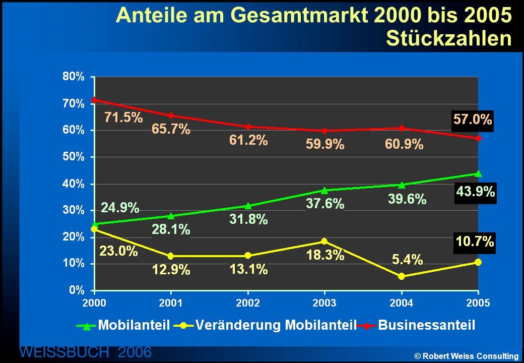 © Robert Weiss Consulting Anteile am Gesamtmarkt 2000 bis 2005 Stückzahlen