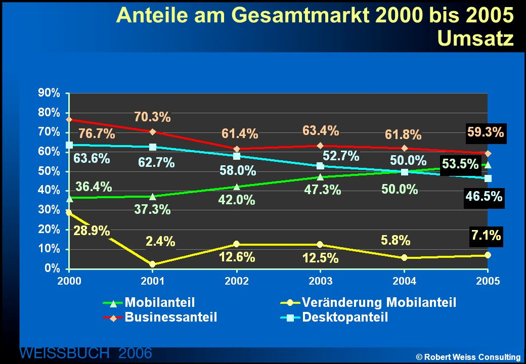© Robert Weiss Consulting Anteile am Gesamtmarkt 2000 bis 2005 Umsatz