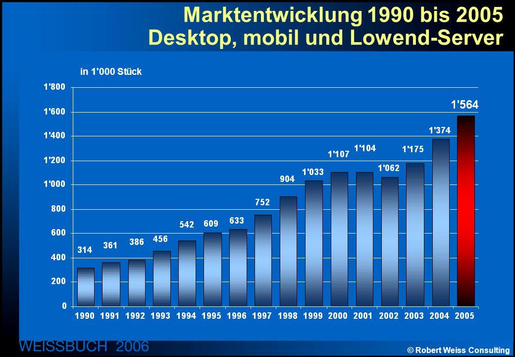 © Robert Weiss Consulting Marktentwicklung 1990 bis 2005 Desktop, mobil und Lowend-Server in 1 000 Stück