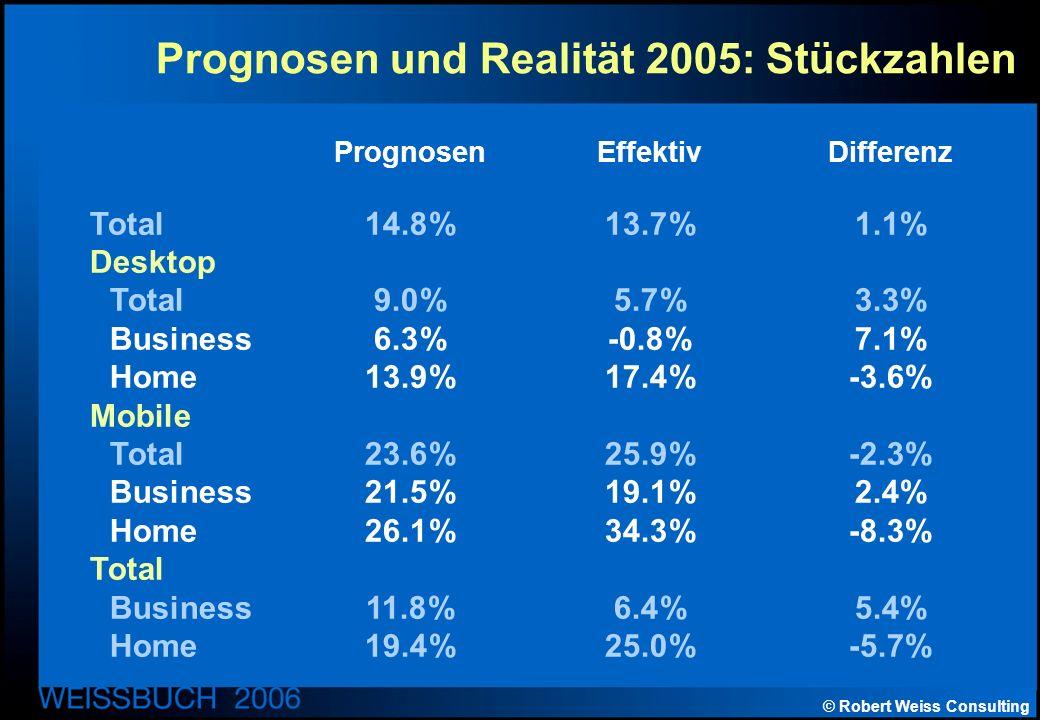 © Robert Weiss Consulting Prognosen und Realität 2005: Stückzahlen PrognosenEffektivDifferenz Total14.8%13.7%1.1% Desktop Total9.0%5.7%3.3% Business6.3%-0.8%7.1% Home13.9%17.4%-3.6% Mobile Total23.6%25.9%-2.3% Business21.5%19.1%2.4% Home26.1%34.3%-8.3% Total Business11.8%6.4%5.4% Home19.4%25.0%-5.7%
