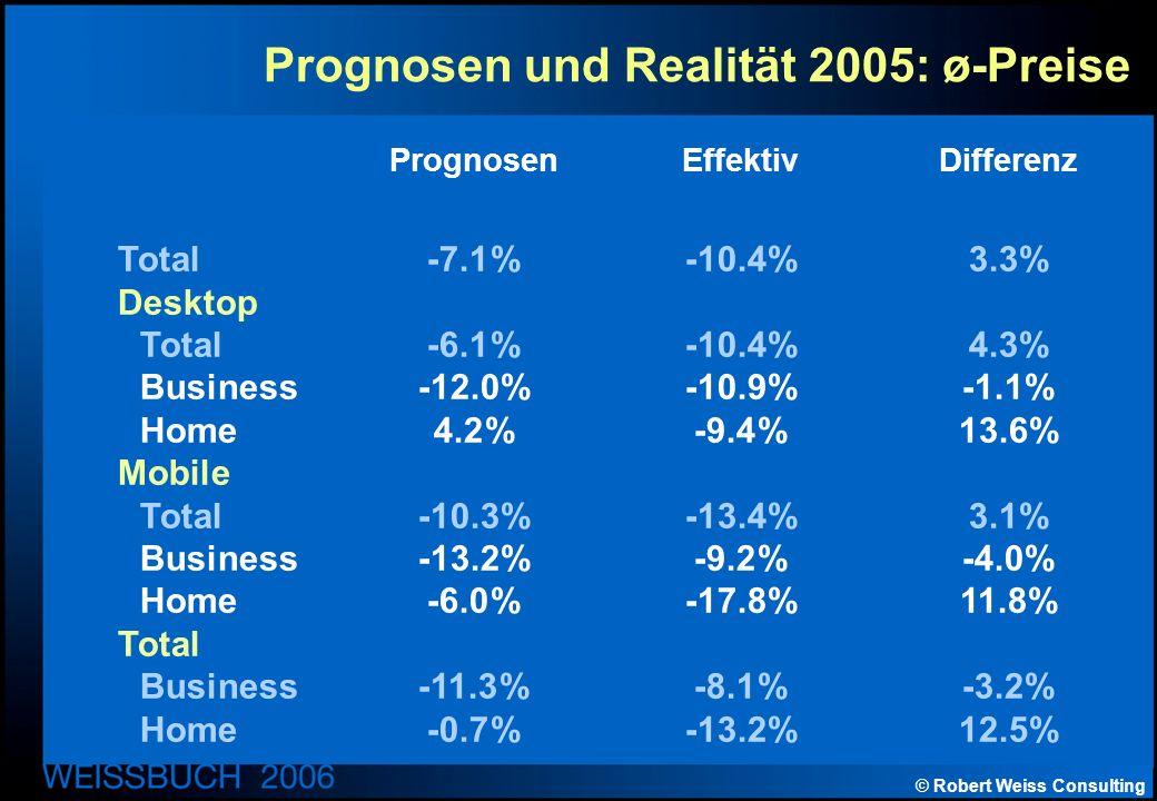 © Robert Weiss Consulting Prognosen und Realität 2005: ø-Preise PrognosenEffektivDifferenz Total-7.1%-10.4%3.3% Desktop Total-6.1%-10.4%4.3% Business-12.0%-10.9%-1.1% Home4.2%-9.4%13.6% Mobile Total-10.3%-13.4%3.1% Business-13.2%-9.2%-4.0% Home-6.0%-17.8%11.8% Total Business-11.3%-8.1%-3.2% Home-0.7%-13.2%12.5%
