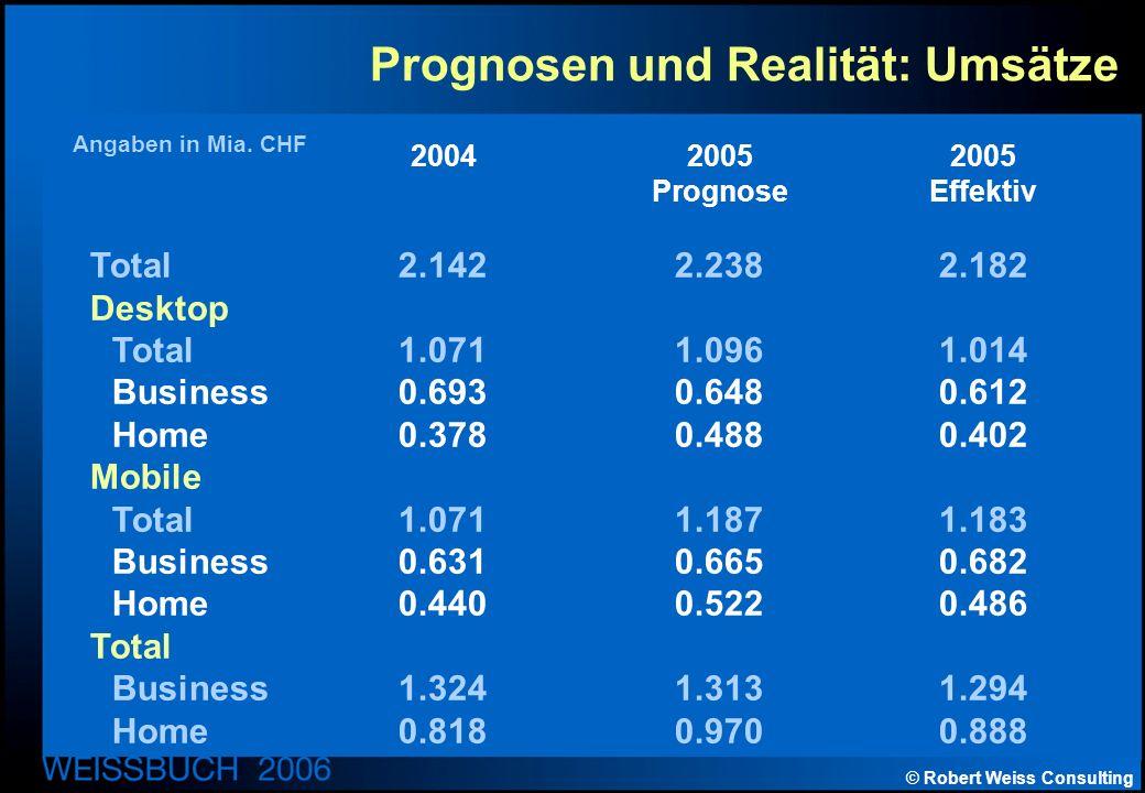 © Robert Weiss Consulting Prognosen und Realität: Umsätze Angaben in Mia.