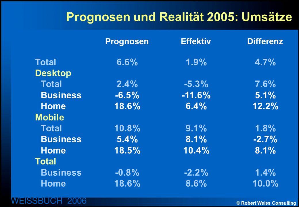 © Robert Weiss Consulting Prognosen und Realität 2005: Umsätze PrognosenEffektivDifferenz Total6.6%1.9%4.7% Desktop Total2.4%-5.3%7.6% Business-6.5%-11.6%5.1% Home18.6%6.4%12.2% Mobile Total10.8%9.1%1.8% Business5.4%8.1%-2.7% Home18.5%10.4%8.1% Total Business-0.8%-2.2%1.4% Home18.6%8.6%10.0%