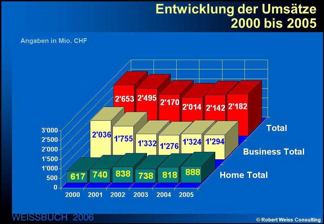 © Robert Weiss Consulting Entwicklung der Umsätze 2000 bis 2005 Angaben in Mio. CHF