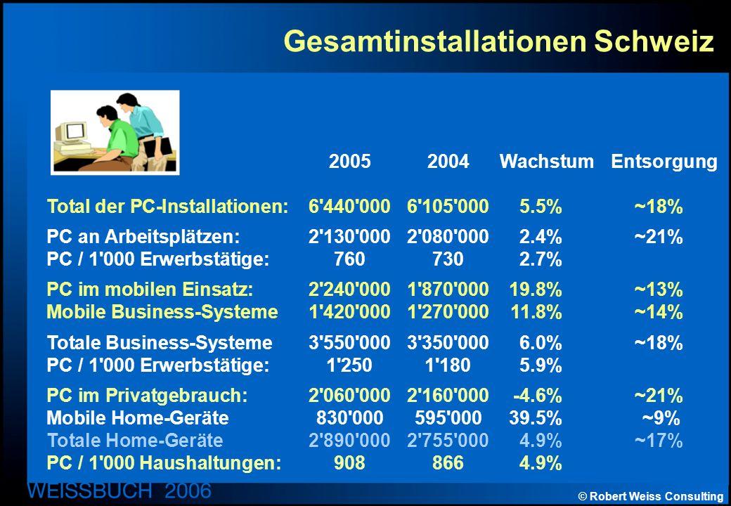 © Robert Weiss Consulting Gesamtinstallationen Schweiz 20052004 Wachstum Entsorgung Total der PC-Installationen:6 440 0006 105 0005.5%~18% PC an Arbeitsplätzen:2 130 0002 080 0002.4%~21% PC / 1 000 Erwerbstätige:7607302.7% PC im mobilen Einsatz:2 240 0001 870 00019.8%~13% Mobile Business-Systeme1 420 0001 270 00011.8%~14% Totale Business-Systeme3 550 0003 350 0006.0%~18% PC / 1 000 Erwerbstätige:1 2501 1805.9% PC im Privatgebrauch:2 060 0002 160 000-4.6%~21% Mobile Home-Geräte830 000595 00039.5% ~9% Totale Home-Geräte2 890 0002 755 0004.9%~17% PC / 1 000 Haushaltungen:9088664.9%
