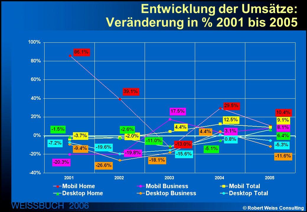 © Robert Weiss Consulting Entwicklung der Umsätze: Veränderung in % 2001 bis 2005