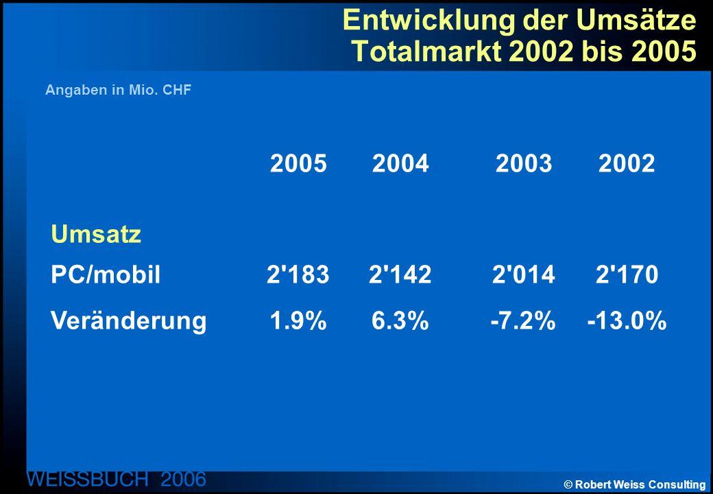 © Robert Weiss Consulting Entwicklung der Umsätze Totalmarkt 2002 bis 2005 2005200420032002 Umsatz PC/mobil 2 1832 1422 0142 170 Veränderung1.9%6.3%-7.2%-13.0% Angaben in Mio.