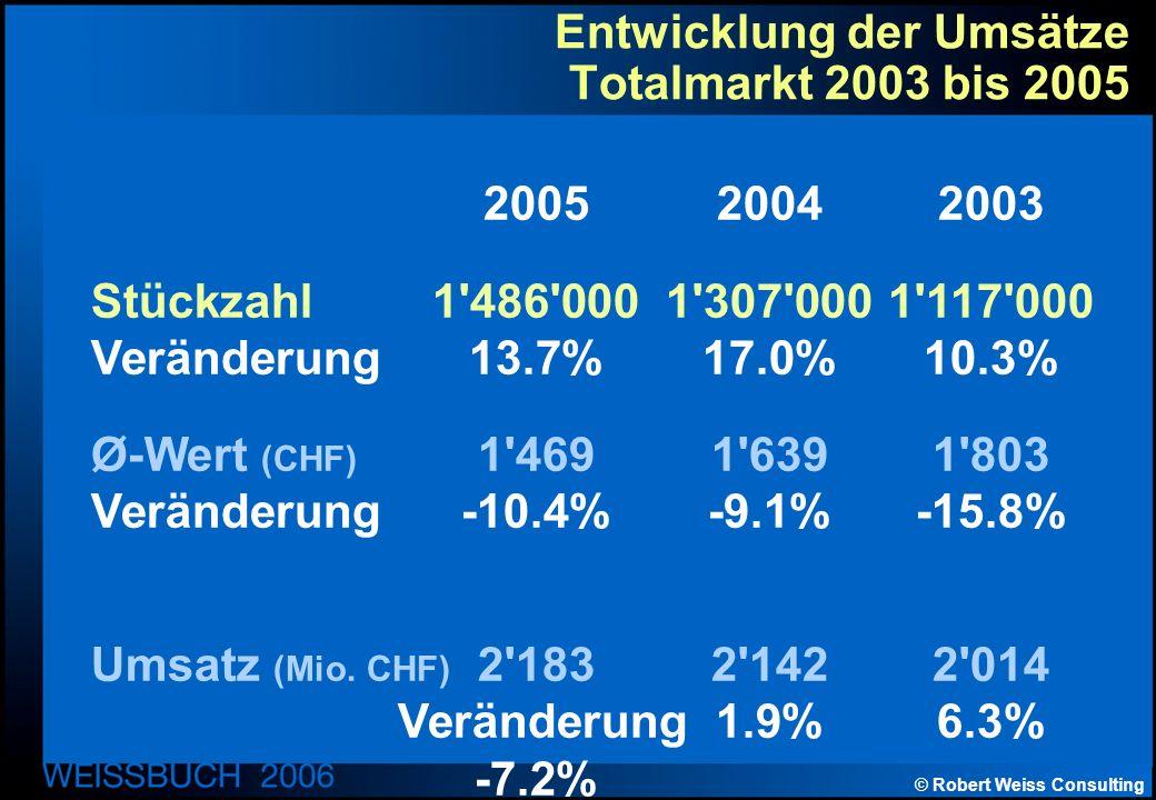© Robert Weiss Consulting Entwicklung der Umsätze Totalmarkt 2003 bis 2005 200520042003 Stückzahl1 486 0001 307 0001 117 000 Veränderung13.7%17.0%10.3% Ø-Wert (CHF) 1 4691 6391 803 Veränderung-10.4%-9.1%-15.8% Umsatz (Mio.