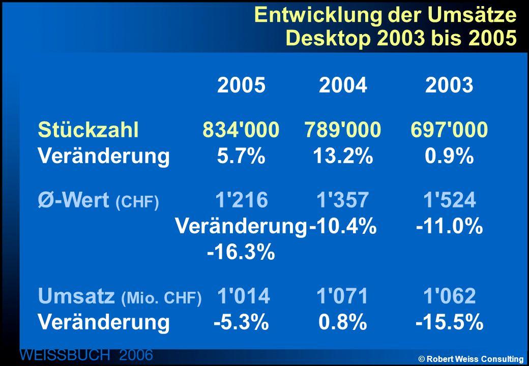 © Robert Weiss Consulting Entwicklung der Umsätze Desktop 2003 bis 2005 200520042003 Stückzahl834 000789 000697 000 Veränderung5.7%13.2%0.9% Ø-Wert (CHF) 1 2161 357 1 524 Veränderung-10.4%-11.0% -16.3% Umsatz (Mio.