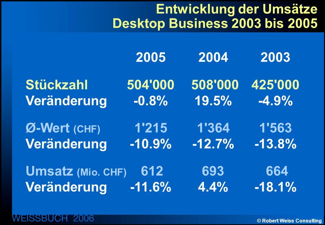 © Robert Weiss Consulting Entwicklung der Umsätze Desktop Business 2003 bis 2005 200520042003 Stückzahl504 000 508 000425 000 Veränderung-0.8%19.5%-4.9% Ø-Wert (CHF) 1 2151 3641 563 Veränderung-10.9%-12.7%-13.8% Umsatz (Mio.