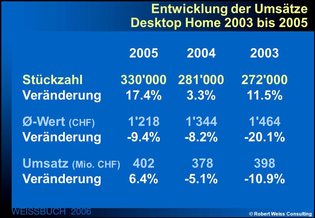 © Robert Weiss Consulting Entwicklung der Umsätze Desktop Home 2003 bis 2005 200520042003 Stückzahl330 000281 000272 000 Veränderung17.4%3.3%11.5% Ø-Wert (CHF) 1 2181 3441 464 Veränderung-9.4%-8.2%-20.1% Umsatz (Mio.
