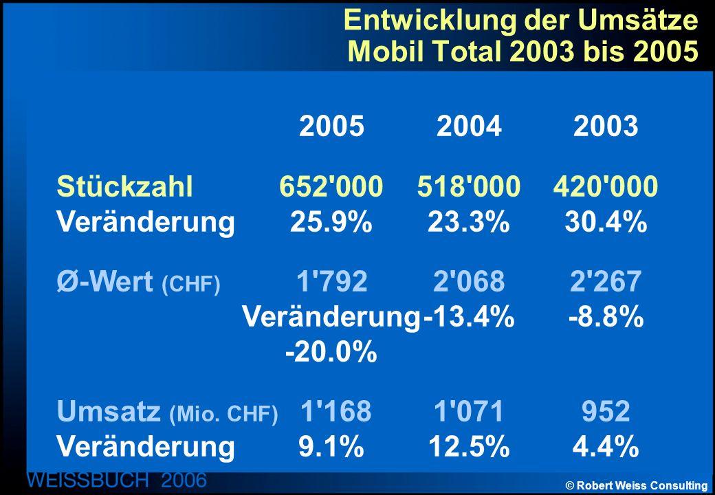 © Robert Weiss Consulting Entwicklung der Umsätze Mobil Total 2003 bis 2005 200520042003 Stückzahl652 000518 000420 000 Veränderung25.9%23.3%30.4% Ø-Wert (CHF) 1 7922 0682 267 Veränderung-13.4%-8.8% -20.0% Umsatz (Mio.