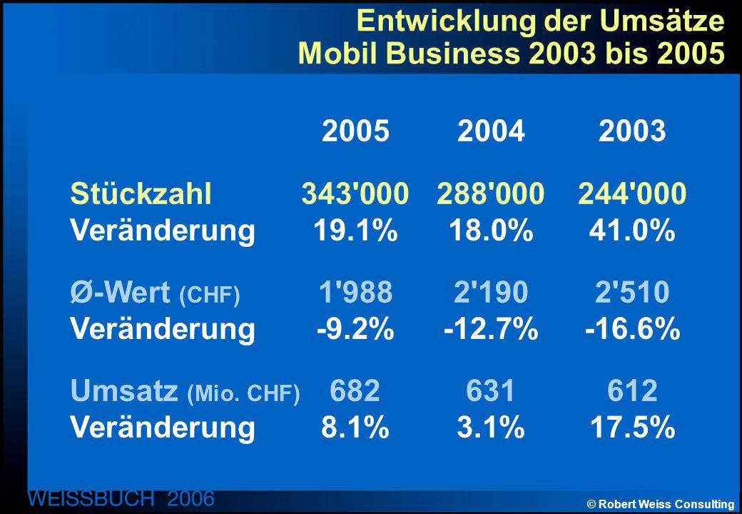 © Robert Weiss Consulting Entwicklung der Umsätze Mobil Business 2003 bis 2005 200520042003 Stückzahl343 000288 000244 000 Veränderung19.1%18.0%41.0% Ø-Wert (CHF) 1 9882 1902 510 Veränderung-9.2%-12.7%-16.6% Umsatz (Mio.