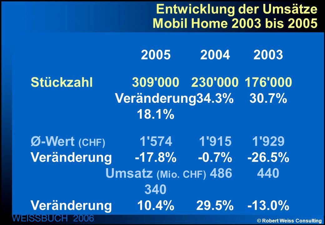 © Robert Weiss Consulting Entwicklung der Umsätze Mobil Home 2003 bis 2005 200520042003 Stückzahl309 000230 000176 000 Veränderung34.3%30.7% 18.1% Ø-Wert (CHF) 1 5741 9151 929 Veränderung-17.8%-0.7%-26.5% Umsatz (Mio.