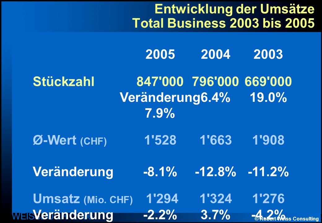 © Robert Weiss Consulting Entwicklung der Umsätze Total Business 2003 bis 2005 200520042003 Stückzahl847 000796 000669 000 Veränderung6.4%19.0% 7.9% Ø-Wert (CHF) 1 5281 6631 908 Veränderung-8.1%-12.8%-11.2% Umsatz (Mio.