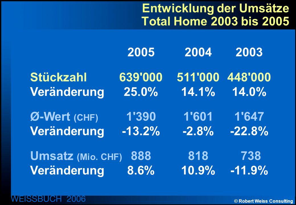 © Robert Weiss Consulting Entwicklung der Umsätze Total Home 2003 bis 2005 200520042003 Stückzahl639 000511 000448 000 Veränderung25.0%14.1%14.0% Ø-Wert (CHF) 1 3901 6011 647 Veränderung-13.2%-2.8%-22.8% Umsatz (Mio.