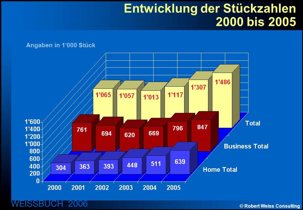 © Robert Weiss Consulting Entwicklung der Stückzahlen 2000 bis 2005 Angaben in 1 000 Stück