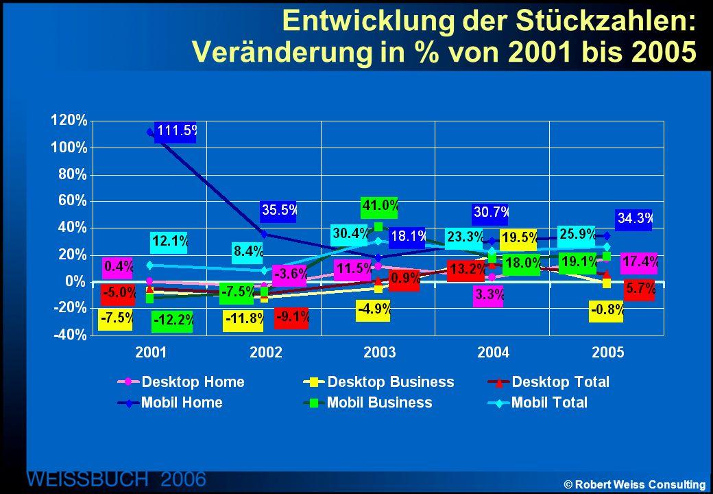 © Robert Weiss Consulting Entwicklung der Stückzahlen: Veränderung in % von 2001 bis 2005
