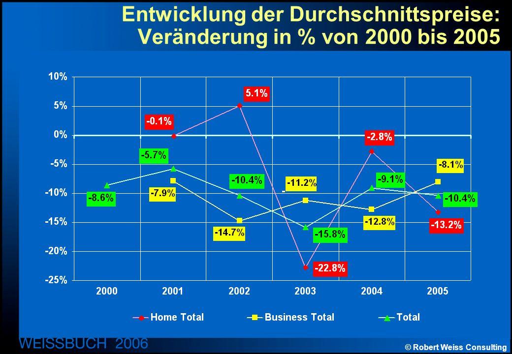 © Robert Weiss Consulting Entwicklung der Durchschnittspreise: Veränderung in % von 2000 bis 2005