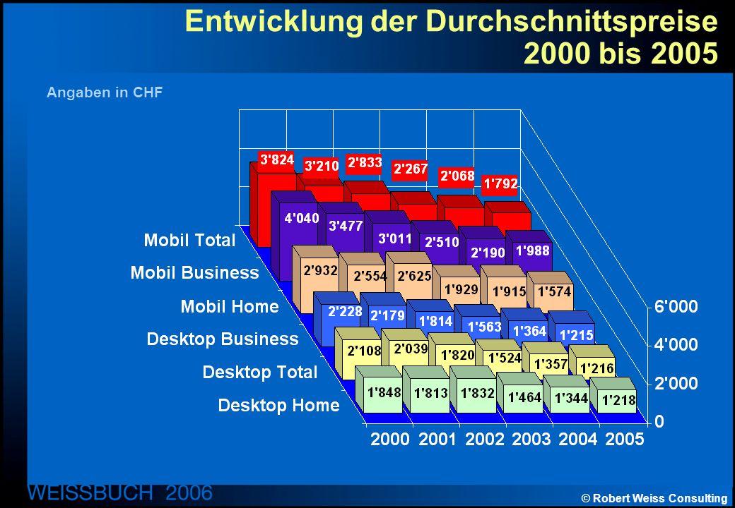 © Robert Weiss Consulting Entwicklung der Durchschnittspreise 2000 bis 2005 Angaben in CHF