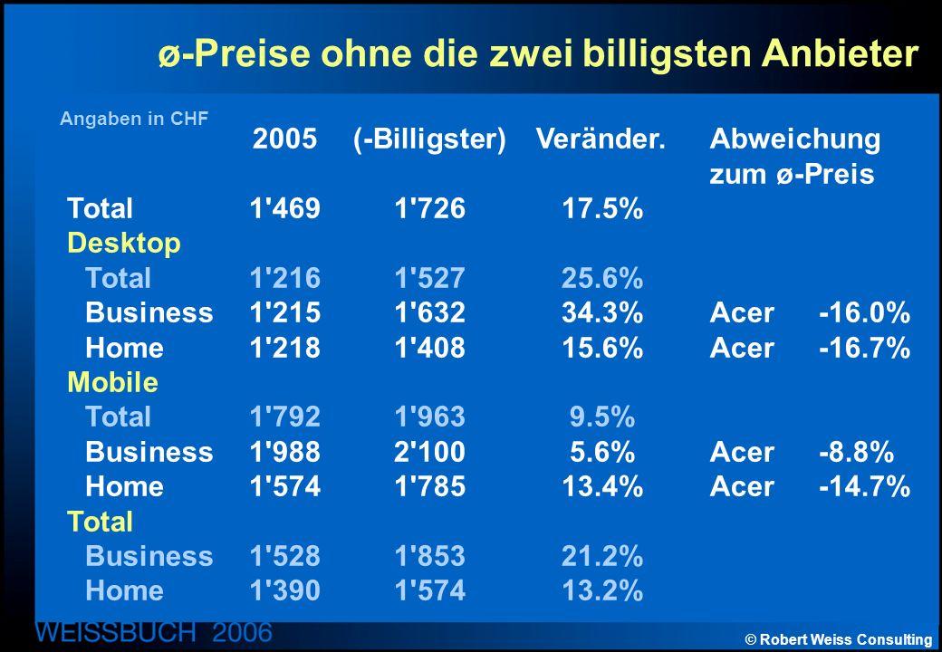 © Robert Weiss Consulting ø-Preise ohne die zwei billigsten Anbieter Angaben in CHF 2005(-Billigster)Veränder.Abweichung zum ø-Preis Total1 4691 72617.5% Desktop Total1 2161 52725.6% Business1 2151 63234.3%Acer-16.0% Home1 2181 40815.6%Acer-16.7% Mobile Total1 7921 9639.5% Business1 9882 1005.6%Acer-8.8% Home1 5741 78513.4%Acer-14.7% Total Business1 5281 85321.2% Home1 3901 57413.2%