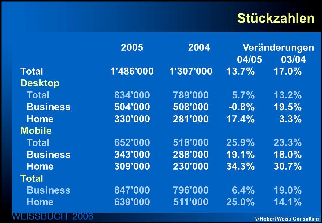 © Robert Weiss Consulting Stückzahlen 2005 2004 Veränderungen 04/05 03/04 Total1 486 0001 307 00013.7%17.0% Desktop Total834 000789 0005.7%13.2% Business504 000508 000-0.8%19.5% Home330 000281 00017.4%3.3% Mobile Total652 000518 00025.9%23.3% Business343 000288 00019.1%18.0% Home309 000230 00034.3%30.7% Total Business847 000796 0006.4%19.0% Home639 000511 00025.0%14.1%