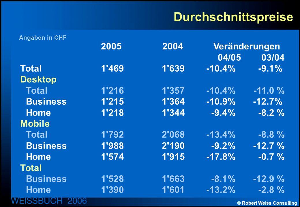 © Robert Weiss Consulting Durchschnittspreise 2005 2004 Veränderungen 04/05 03/04 Total1 4691 639-10.4%-9.1% Desktop Total1 2161 357-10.4% -11.0 % Business1 2151 364-10.9%-12.7% Home1 218 1 344-9.4% -8.2 % Mobile Total1 7922 068-13.4% -8.8 % Business1 9882 190-9.2% -12.7 % Home1 5741 915-17.8% -0.7 % Total Business1 5281 663-8.1% -12.9 % Home1 3901 601-13.2% -2.8 % Angaben in CHF