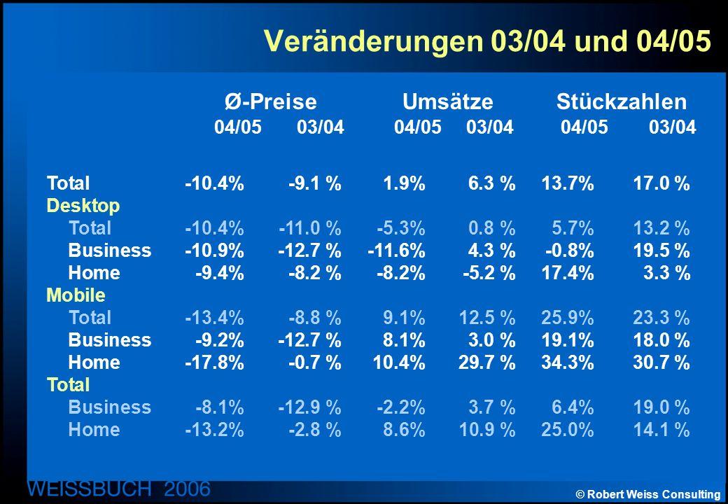 © Robert Weiss Consulting Veränderungen 03/04 und 04/05 Total-10.4% -9.1 %1.9% 6.3 %13.7% 17.0 % Desktop Total-10.4% -11.0 %-5.3% 0.8 %5.7% 13.2 % Business-10.9% -12.7 %-11.6% 4.3 %-0.8% 19.5 % Home-9.4% -8.2 %-8.2% -5.2 %17.4% 3.3 % Mobile Total-13.4% -8.8 %9.1% 12.5 %25.9% 23.3 % Business-9.2% -12.7 %8.1% 3.0 %19.1% 18.0 % Home-17.8% -0.7 %10.4% 29.7 %34.3% 30.7 % Total Business-8.1% -12.9 %-2.2% 3.7 %6.4% 19.0 % Home-13.2% -2.8 %8.6% 10.9 %25.0% 14.1 % Ø-Preise Umsätze Stückzahlen 04/05 03/04