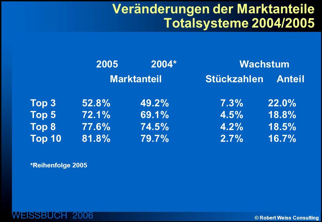 © Robert Weiss Consulting Veränderungen der Marktanteile Totalsysteme 2004/2005 2005 2004* Wachstum Marktanteil Stückzahlen Anteil Top 352.8%49.2%7.3%22.0% Top 572.1%69.1%4.5%18.8% Top 877.6%74.5%4.2%18.5% Top 1081.8%79.7%2.7%16.7% *Reihenfolge 2005