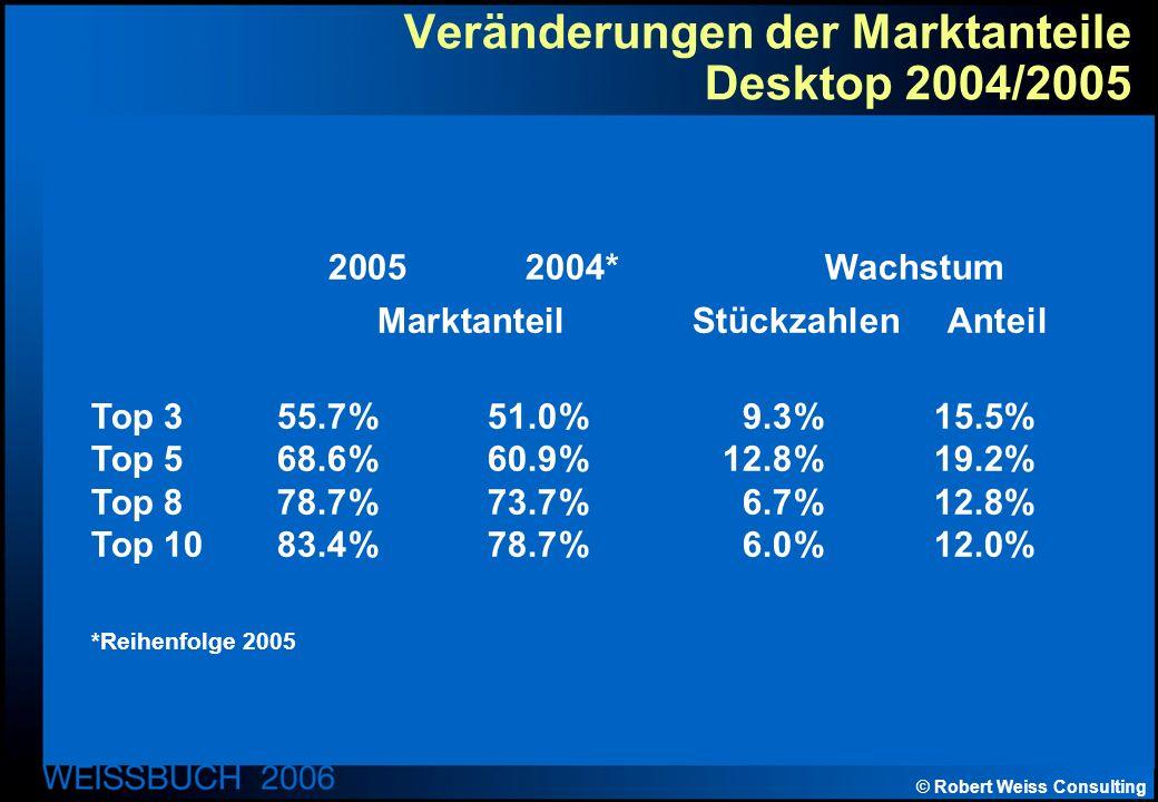 © Robert Weiss Consulting Veränderungen der Marktanteile Desktop 2004/2005 2005 2004* Wachstum Marktanteil Stückzahlen Anteil Top 355.7%51.0%9.3%15.5% Top 568.6%60.9%12.8%19.2% Top 878.7%73.7%6.7%12.8% Top 1083.4%78.7%6.0%12.0% *Reihenfolge 2005