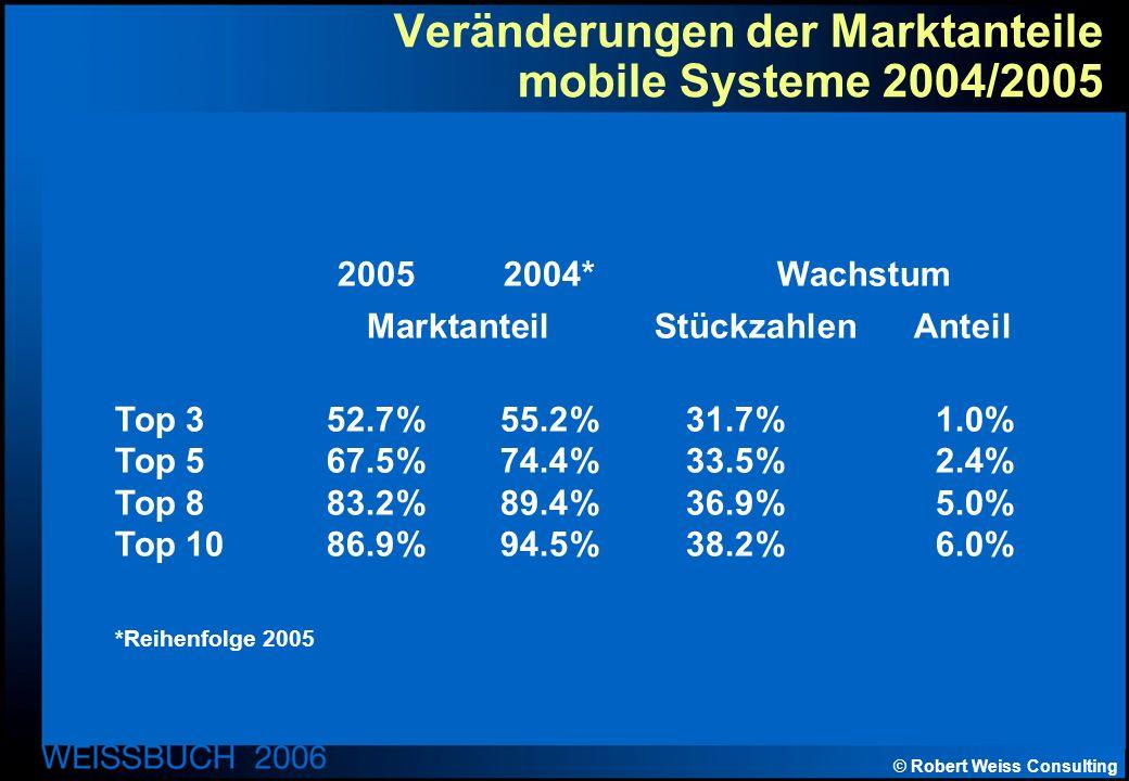 © Robert Weiss Consulting Veränderungen der Marktanteile mobile Systeme 2004/2005 20052004* Wachstum Marktanteil Stückzahlen Anteil Top 352.7%55.2%31.7%1.0% Top 567.5%74.4%33.5%2.4% Top 883.2%89.4%36.9%5.0% Top 1086.9%94.5%38.2%6.0% *Reihenfolge 2005