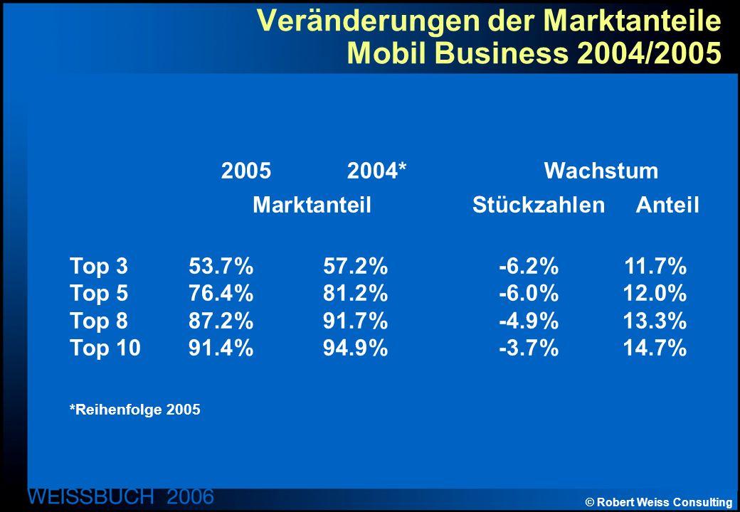 © Robert Weiss Consulting Veränderungen der Marktanteile Mobil Business 2004/2005 2005 2004* Wachstum Marktanteil Stückzahlen Anteil Top 353.7%57.2%-6.2%11.7% Top 576.4%81.2%-6.0%12.0% Top 887.2%91.7%-4.9%13.3% Top 1091.4%94.9%-3.7%14.7% *Reihenfolge 2005
