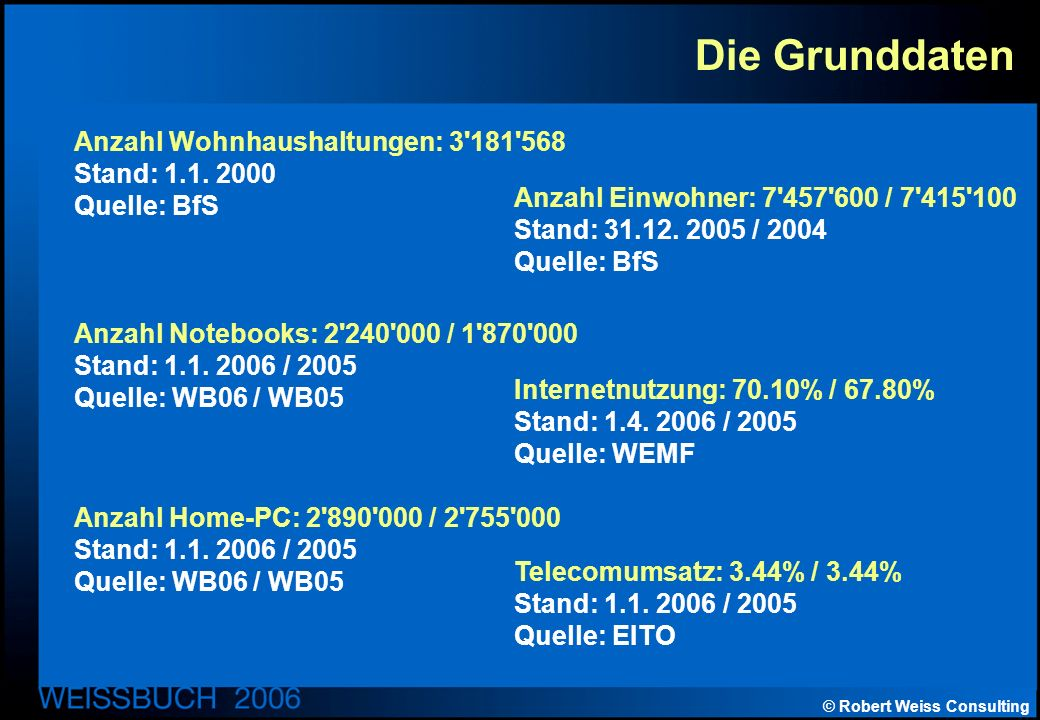 © Robert Weiss Consulting Hardware-Spezialitäten Desktop Total interne Peripherieverbindung P-ATA10.3% S-ATA89.7% RAM-Architektur DDR16.8% Dual Channel40.1% DDR243.1% BUS-System PCI10.1% PCI Express89.9% Grafik Grafik Integriert83.0% Grafikkarte17.0% Multimediazusatz Tuner3.9% Audio3.5%