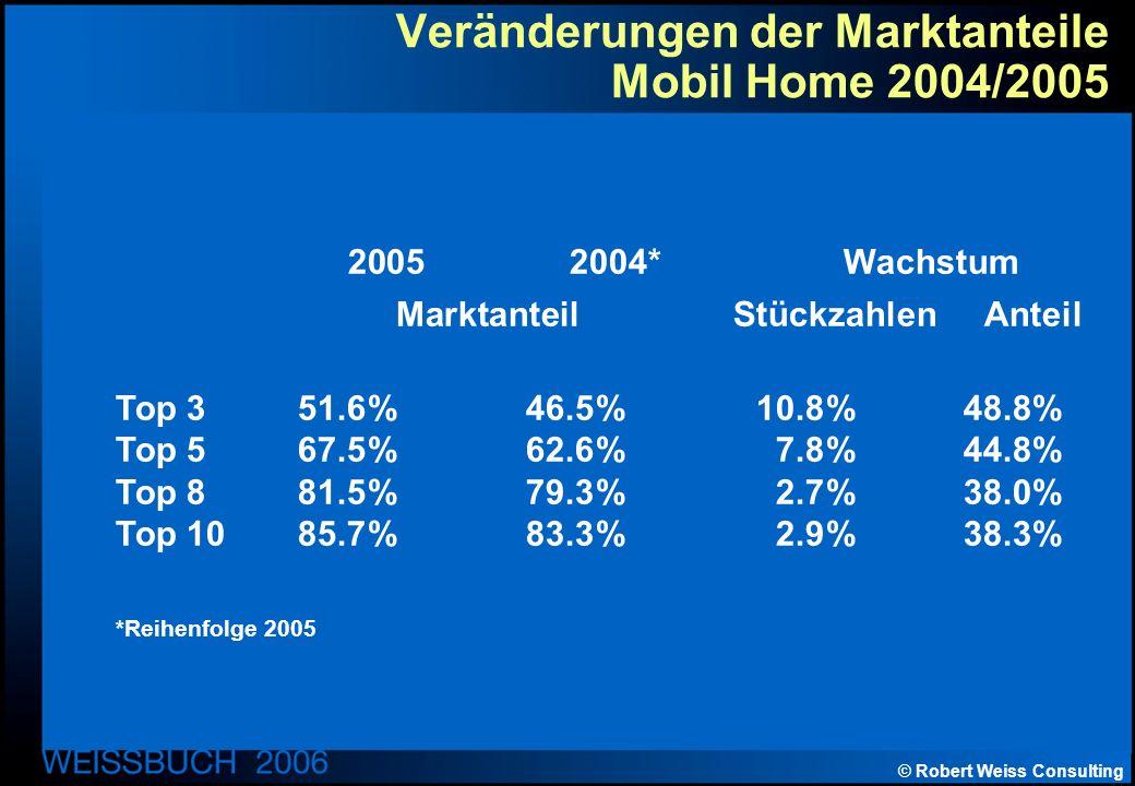 © Robert Weiss Consulting Veränderungen der Marktanteile Mobil Home 2004/2005 2005 2004* Wachstum Marktanteil Stückzahlen Anteil Top 351.6%46.5%10.8%48.8% Top 567.5%62.6%7.8%44.8% Top 881.5%79.3%2.7%38.0% Top 1085.7%83.3%2.9%38.3% *Reihenfolge 2005