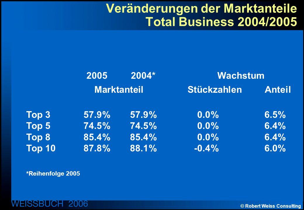 © Robert Weiss Consulting Veränderungen der Marktanteile Total Business 2004/2005 20052004* Wachstum Marktanteil Stückzahlen Anteil Top 357.9%57.9%0.0%6.5% Top 574.5%74.5%0.0%6.4% Top 885.4%85.4%0.0%6.4% Top 1087.8%88.1%-0.4%6.0% *Reihenfolge 2005