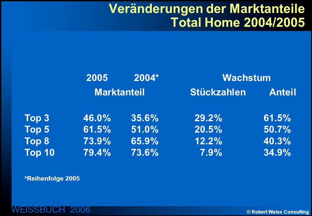 © Robert Weiss Consulting Veränderungen der Marktanteile Total Home 2004/2005 20052004* Wachstum Marktanteil Stückzahlen Anteil Top 346.0%35.6%29.2%61.5% Top 561.5%51.0%20.5%50.7% Top 873.9%65.9%12.2%40.3% Top 1079.4%73.6%7.9%34.9% *Reihenfolge 2005