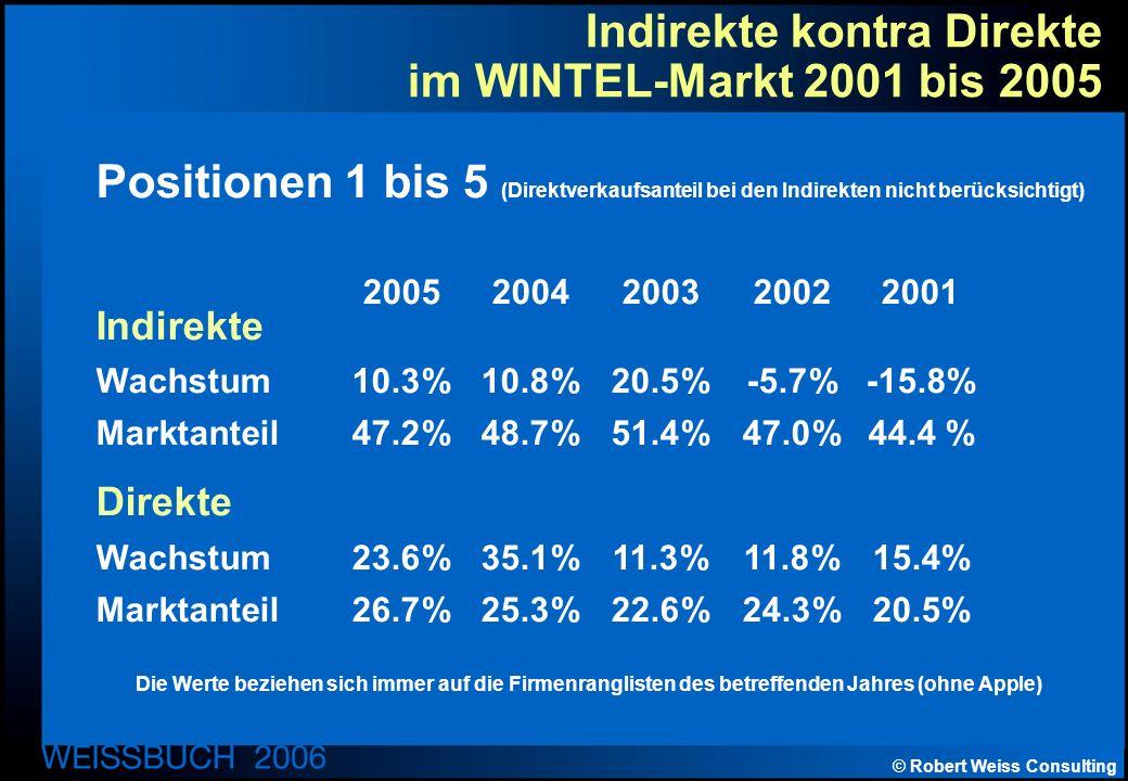 © Robert Weiss Consulting Indirekte kontra Direkte im WINTEL-Markt 2001 bis 2005 Positionen 1 bis 5 (Direktverkaufsanteil bei den Indirekten nicht berücksichtigt) 20052004200320022001 Indirekte Wachstum10.3%10.8%20.5%-5.7% -15.8% Marktanteil47.2%48.7%51.4%47.0%44.4 % Direkte Wachstum 23.6%35.1%11.3% 11.8%15.4% Marktanteil26.7%25.3% 22.6%24.3%20.5% Die Werte beziehen sich immer auf die Firmenranglisten des betreffenden Jahres (ohne Apple)