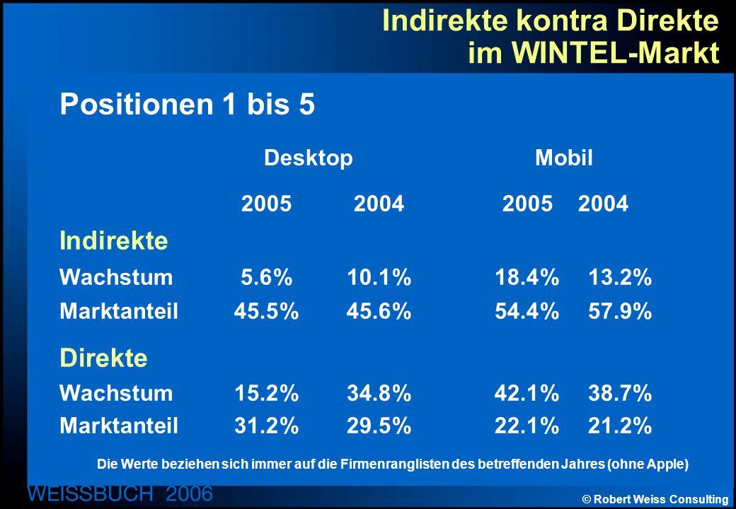 © Robert Weiss Consulting Indirekte kontra Direkte im WINTEL-Markt Positionen 1 bis 5 Desktop Mobil 20052004 2005 2004 Indirekte Wachstum5.6%10.1%18.4%13.2% Marktanteil45.5%45.6% 54.4%57.9% Direkte Wachstum 15.2%34.8%42.1%38.7% Marktanteil31.2%29.5%22.1%21.2% Die Werte beziehen sich immer auf die Firmenranglisten des betreffenden Jahres (ohne Apple)