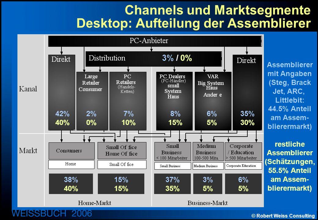 © Robert Weiss Consulting Channels und Marktsegmente Desktop: Aufteilung der Assemblierer 3% / 0% 42% 40% 2% 0% 7% 10% 8% 15% 6% 5% 35% 30% 38% 40% 15% 37% 35% 3% 5% 6% 5% Assemblierer mit Angaben (Steg, Brack Jet, ARC, Littlebit: 44.5% Anteil am Assem- blierermarkt) restliche Assemblierer (Schätzungen, 55.5% Anteil am Assem- blierermarkt)