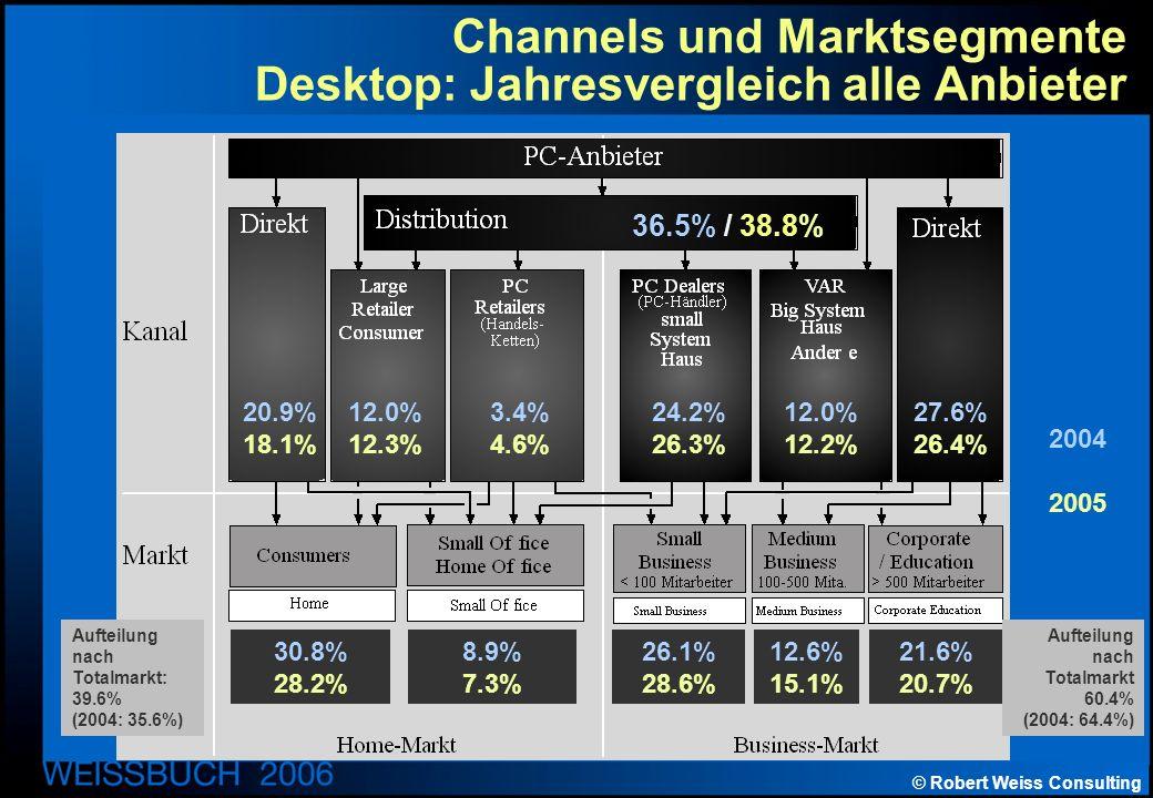 © Robert Weiss Consulting Channels und Marktsegmente Desktop: Jahresvergleich alle Anbieter Aufteilung nach Totalmarkt: 39.6% (2004: 35.6%) Aufteilung nach Totalmarkt 60.4% (2004: 64.4%) 2004 2005 36.5% / 38.8% 20.9% 18.1% 12.0% 12.3% 3.4% 4.6% 24.2% 26.3% 12.0% 12.2% 27.6% 26.4% 30.8% 28.2% 8.9% 7.3% 26.1% 28.6% 12.6% 15.1% 21.6% 20.7%