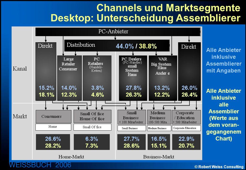 © Robert Weiss Consulting Channels und Marktsegmente Desktop: Unterscheidung Assemblierer Alle Anbieter inklusive Assemblierer mit Angaben Alle Anbieter inklusive alle Assemblier (Werte aus dem voran- gegangenem Chart) 44.0% / 38.8% 15.2% 18.1% 14.0% 12.3% 3.8% 4.6% 27.8% 26.3% 13.2% 12.2% 26.0% 26.4% 26.6% 28.2% 6.3% 7.3% 27.7% 28.6% 16.5% 15.1% 22.9% 20.7%