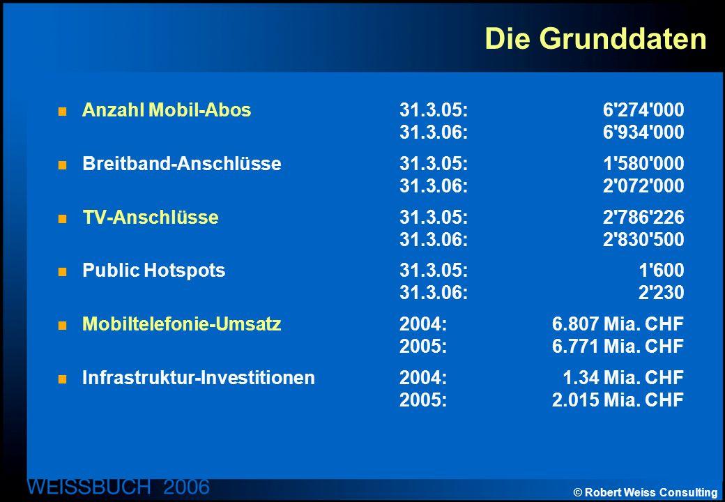 © Robert Weiss Consulting Die Grunddaten Anzahl Mobil-Abos31.3.05:6 274 000 31.3.06:6 934 000 Breitband-Anschlüsse31.3.05:1 580 000 31.3.06:2 072 000 TV-Anschlüsse31.3.05:2 786 226 31.3.06:2 830 500 Public Hotspots31.3.05:1 600 31.3.06:2 230 Mobiltelefonie-Umsatz2004:6.807 Mia.