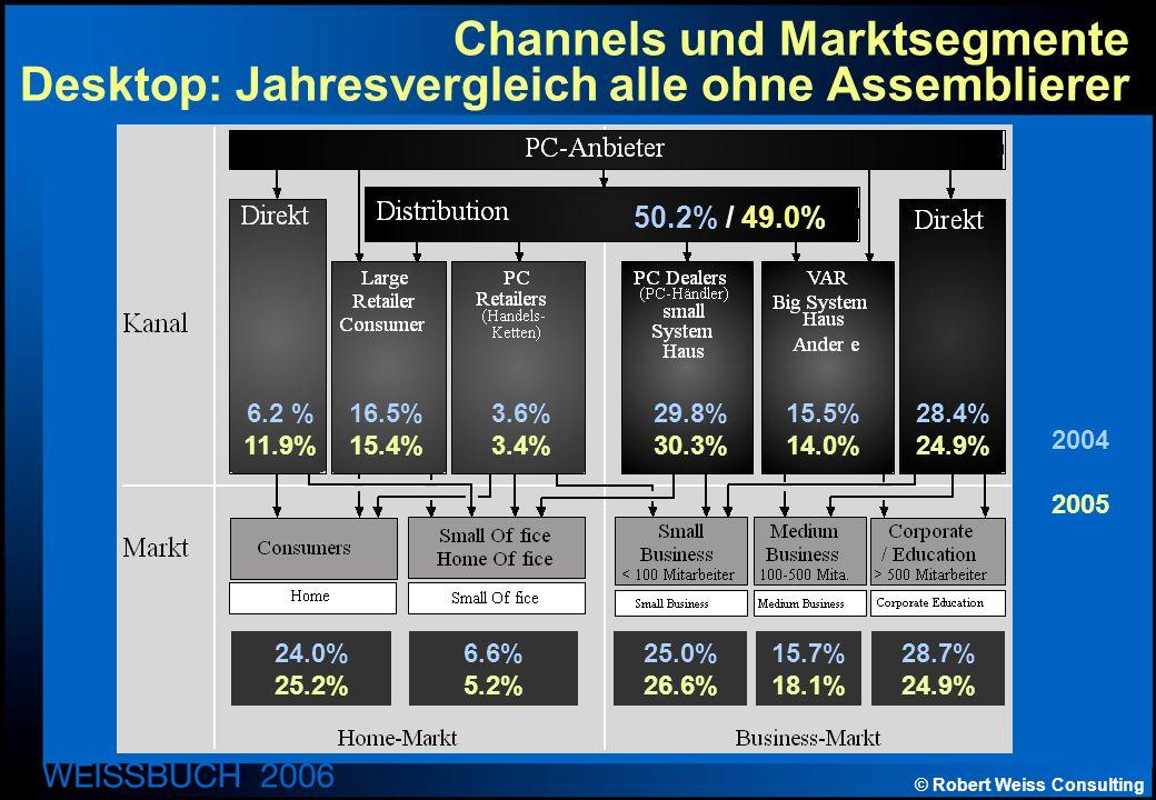 © Robert Weiss Consulting Channels und Marktsegmente Desktop: Jahresvergleich alle ohne Assemblierer 2004 2005 50.2% / 49.0% 6.2 % 11.9% 16.5% 15.4% 3.6% 3.4% 29.8% 30.3% 15.5% 14.0% 28.4% 24.9% 24.0% 25.2% 6.6% 5.2% 25.0% 26.6% 15.7% 18.1% 28.7% 24.9%