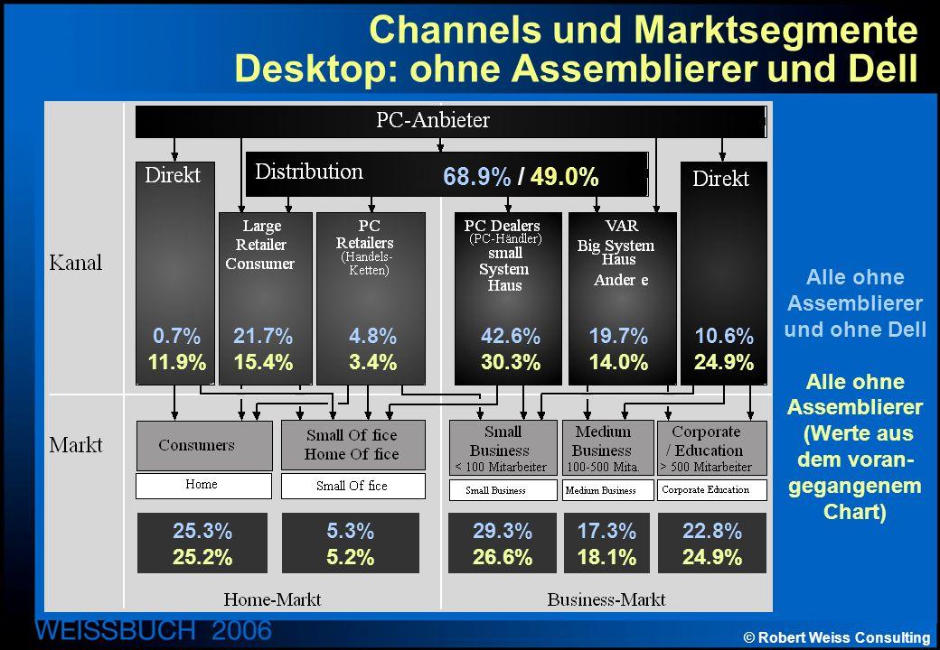© Robert Weiss Consulting Channels und Marktsegmente Desktop: ohne Assemblierer und Dell Alle ohne Assemblierer und ohne Dell Alle ohne Assemblierer (Werte aus dem voran- gegangenem Chart) 68.9% / 49.0% 0.7% 11.9% 21.7% 15.4% 4.8% 3.4% 42.6% 30.3% 19.7% 14.0% 10.6% 24.9% 25.3% 25.2% 5.3% 5.2% 29.3% 26.6% 17.3% 18.1% 22.8% 24.9%