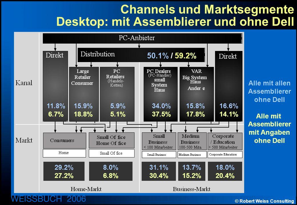 © Robert Weiss Consulting Channels und Marktsegmente Desktop: mit Assemblierer und ohne Dell Alle mit allen Assemblierer ohne Dell Alle mit Assemblierer mit Angaben ohne Dell 50.1% / 59.2% 11.8% 6.7% 15.9% 18.8% 5.9% 5.1% 34.0% 37.5% 15.8% 17.8% 16.6% 14.1% 29.2% 27.2% 8.0% 6.8% 31.1% 30.4% 13.7% 15.2% 18.0% 20.4%