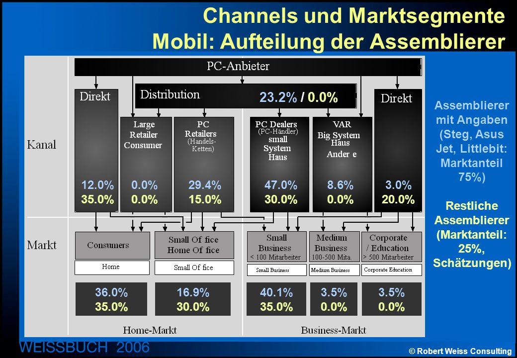 © Robert Weiss Consulting Channels und Marktsegmente Mobil: Aufteilung der Assemblierer Assemblierer mit Angaben (Steg, Asus Jet, Littlebit: Marktanteil 75%) Restliche Assemblierer (Marktanteil: 25%, Schätzungen) 23.2% / 0.0% 12.0% 35.0% 0.0% 29.4% 15.0% 47.0% 30.0% 8.6% 0.0% 3.0% 20.0% 36.0% 35.0% 16.9% 30.0% 40.1% 35.0% 3.5% 0.0% 3.5% 0.0%
