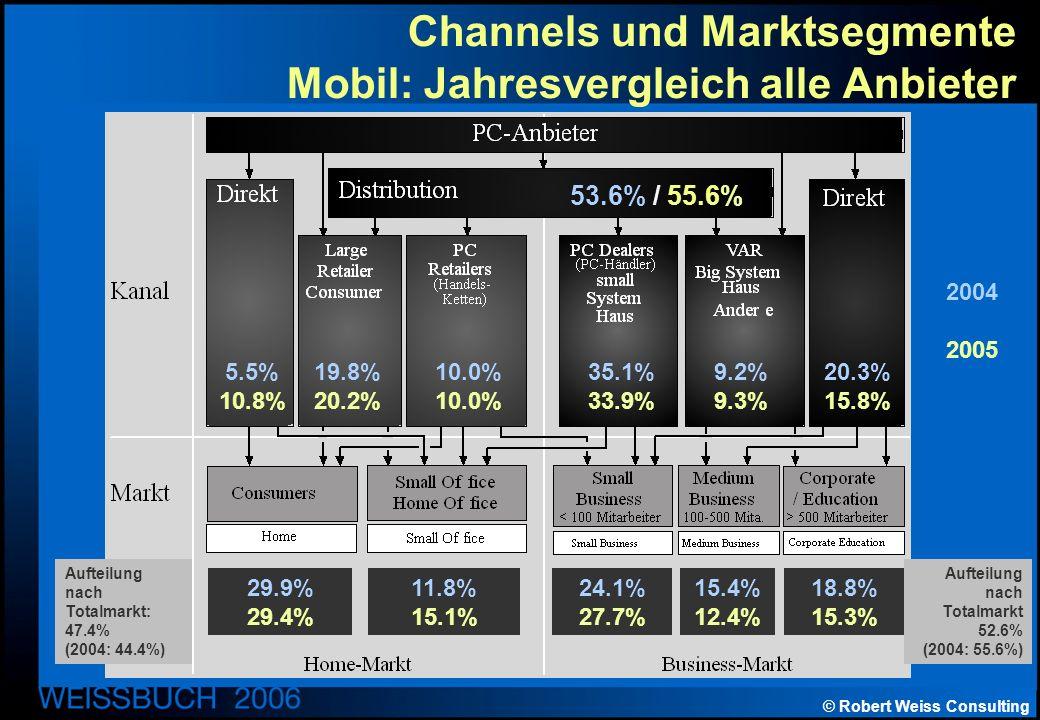 © Robert Weiss Consulting Channels und Marktsegmente Mobil: Jahresvergleich alle Anbieter Aufteilung nach Totalmarkt: 47.4% (2004: 44.4%) Aufteilung nach Totalmarkt 52.6% (2004: 55.6%) 2004 2005 53.6% / 55.6% 5.5% 10.8% 19.8% 20.2% 10.0% 35.1% 33.9% 9.2% 9.3% 20.3% 15.8% 29.9% 29.4% 11.8% 15.1% 24.1% 27.7% 15.4% 12.4% 18.8% 15.3%